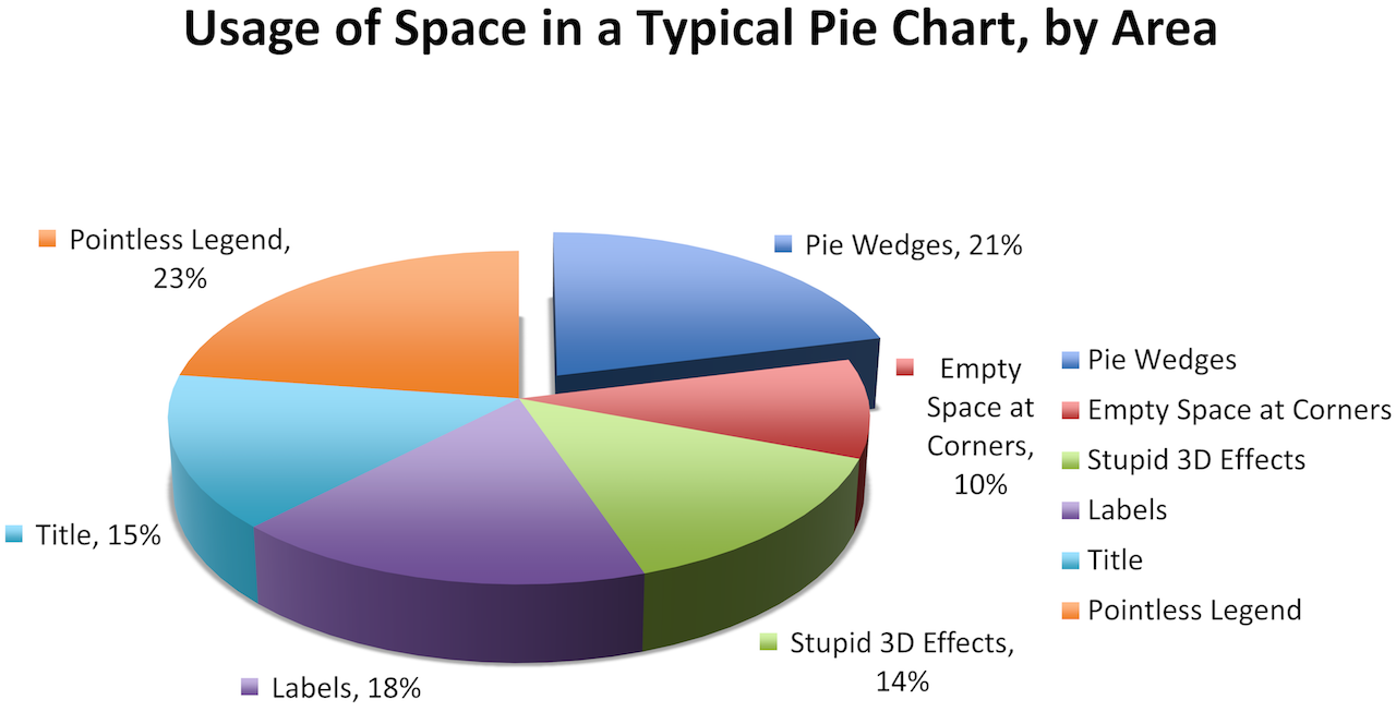 Building better plots the blog of dr moron pie charts nvjuhfo Choice Image